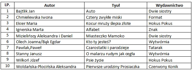 tabelka_pb
